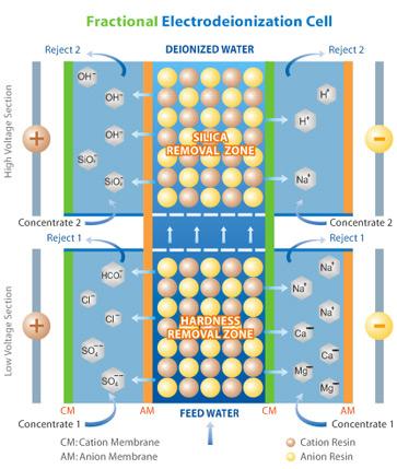 Fractional Electrodeionization Process